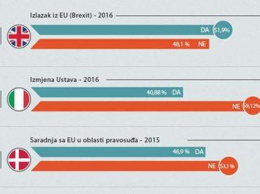 Kritiziraju Tursku: Neka pogledaju tijesne rezultate referenduma u Evropi